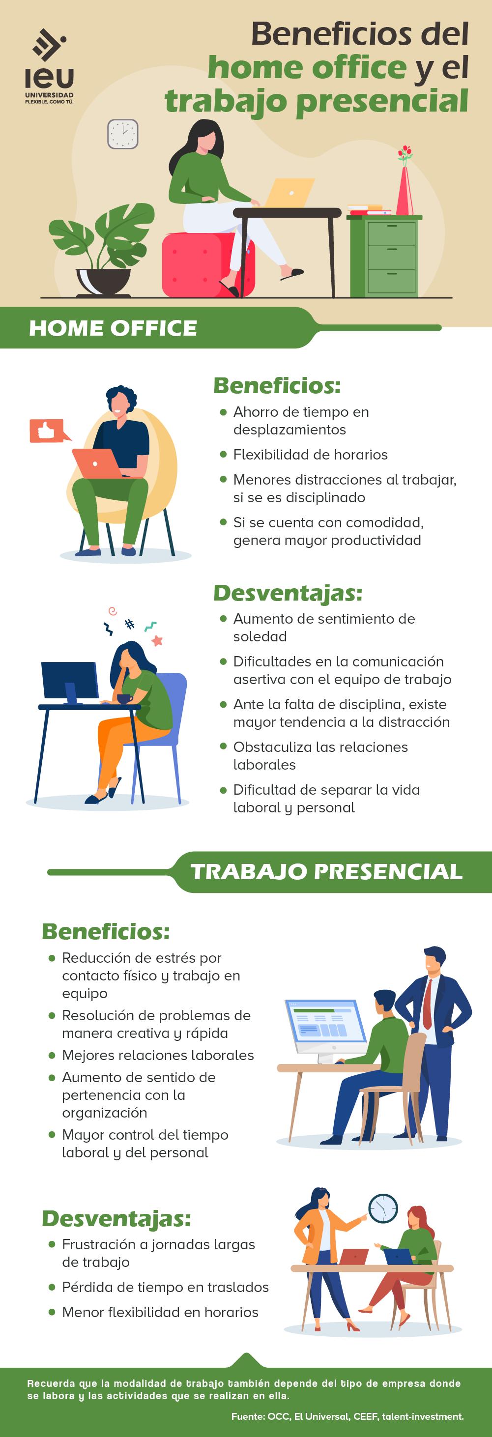 Beneficios Del Home Office Y El Trabajo Presencial Infografia