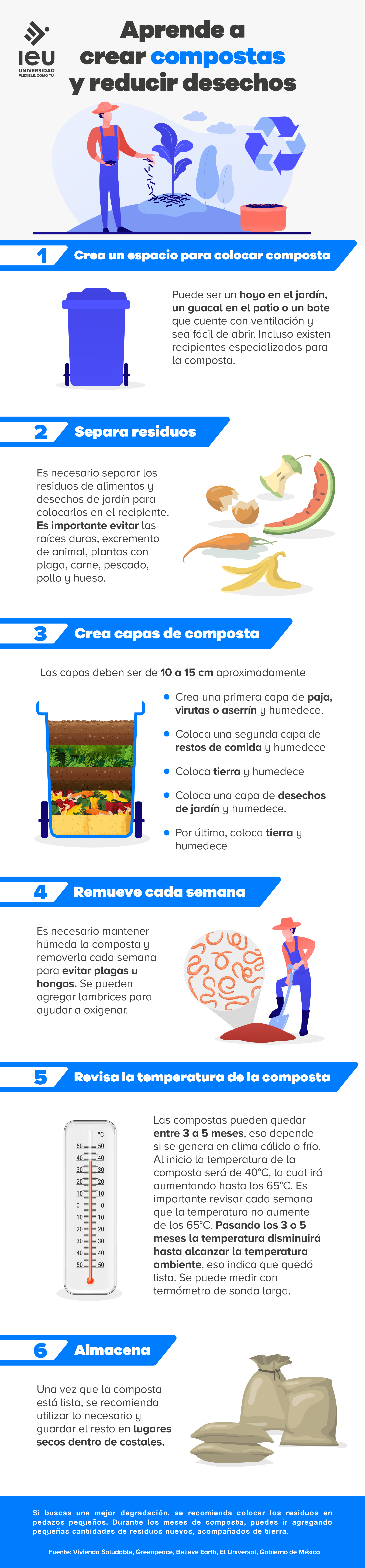 aprende a crear compostas y reducir desechos infografia