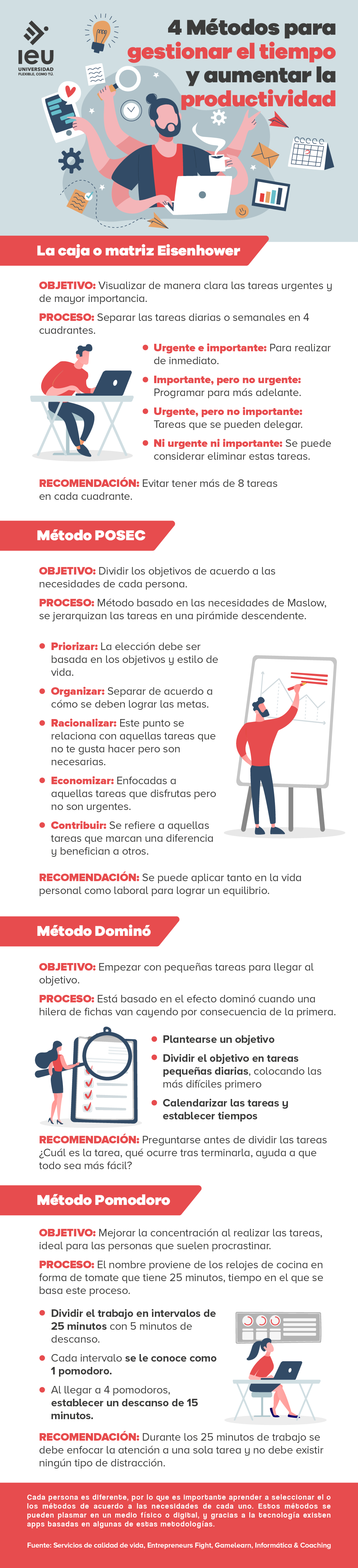4 métodos para gestionar el tiempo y aumentar la productividad infografia (1)